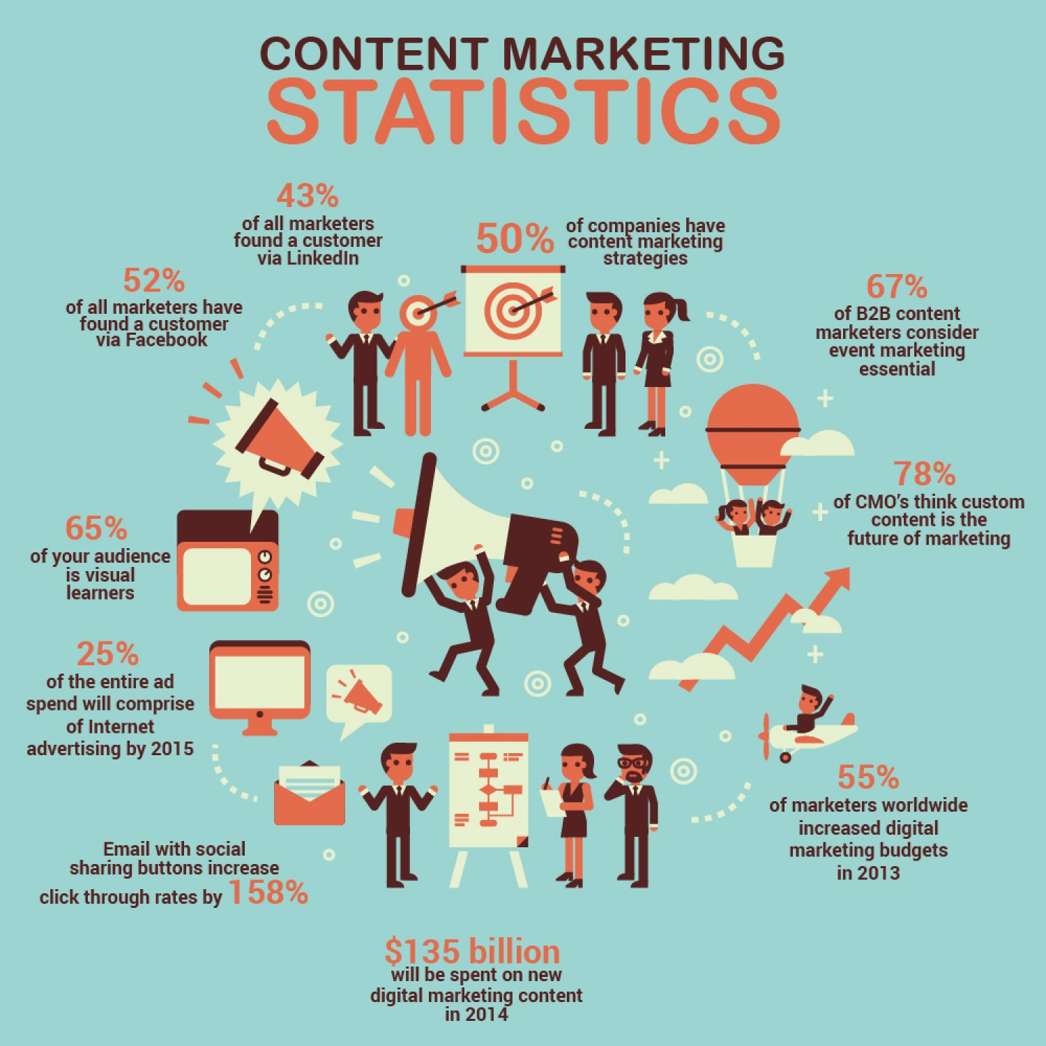 Content marketing-statistics-